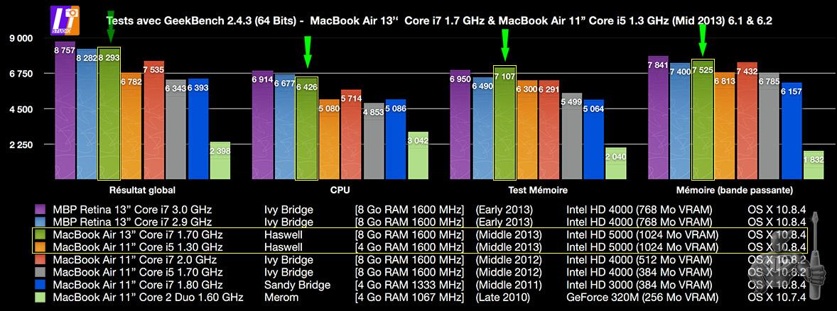 Geekbench tests on MacBook Air (2013)