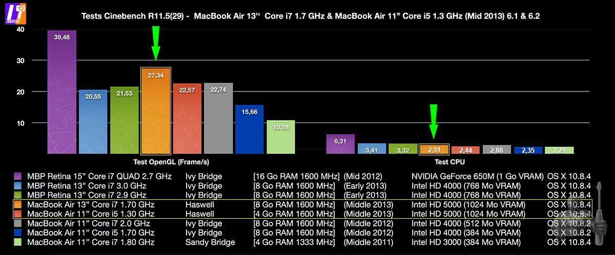 Cinebench R11.5(29) - MacBook Air 2013
