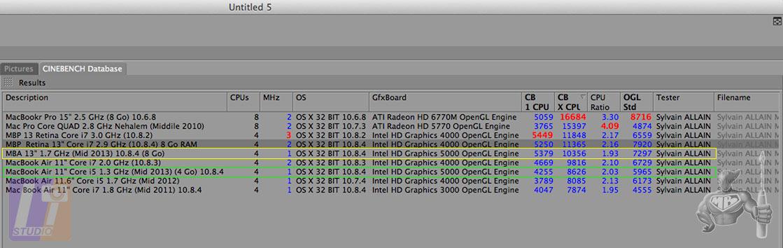 Test CineBench R10 + MacBook Air 13