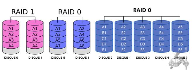 Configuration RAID 0 & RAID 1