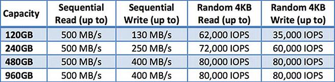 Crucial M500 SSD Spectech - INFOS SSD Crucial