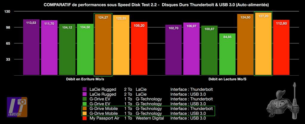 Tableau Comparatif USB 3.0 Versus Thunderbolt