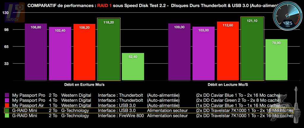 My Passport Pro RAID 1 Speed Disk Test 2.2 results