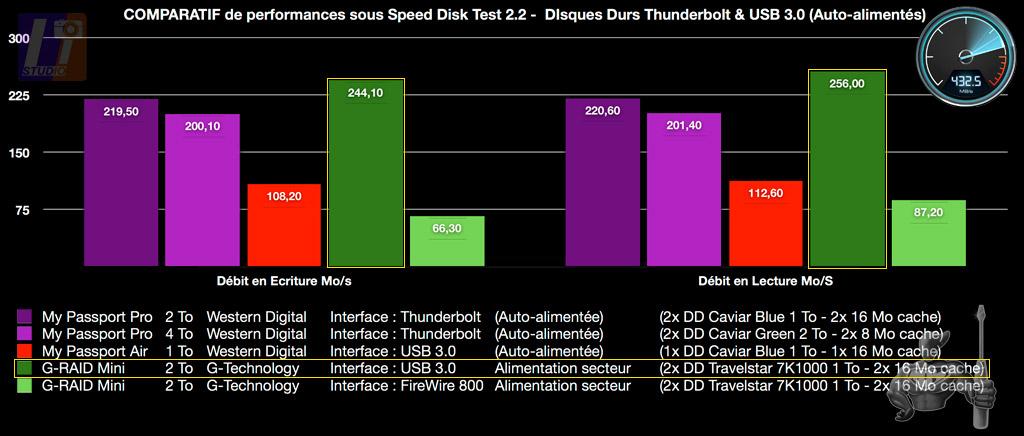 My Passport Pro 2 & 4 TB Speed Disk Test 2.2 Results