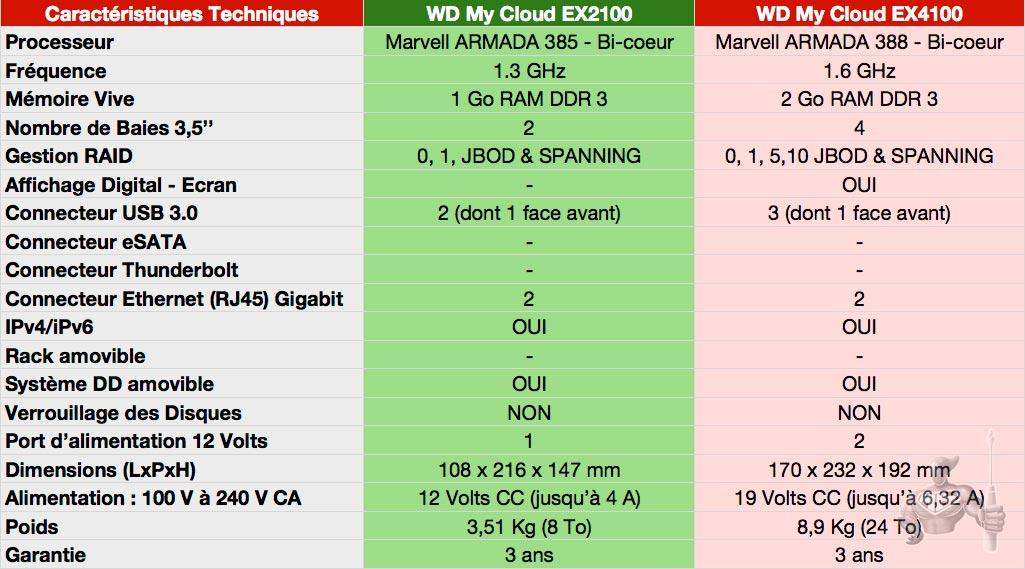 WD My Cloud Expert EX2100 SPECS