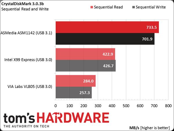 L'USB 3.1 permet des débits très intéressants