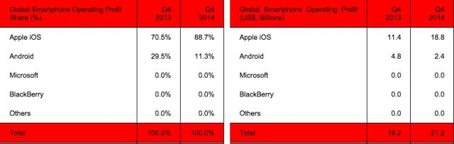 L'iPhone a récupéré près de 90% des profits du marché des smartphones à la fin 2014
