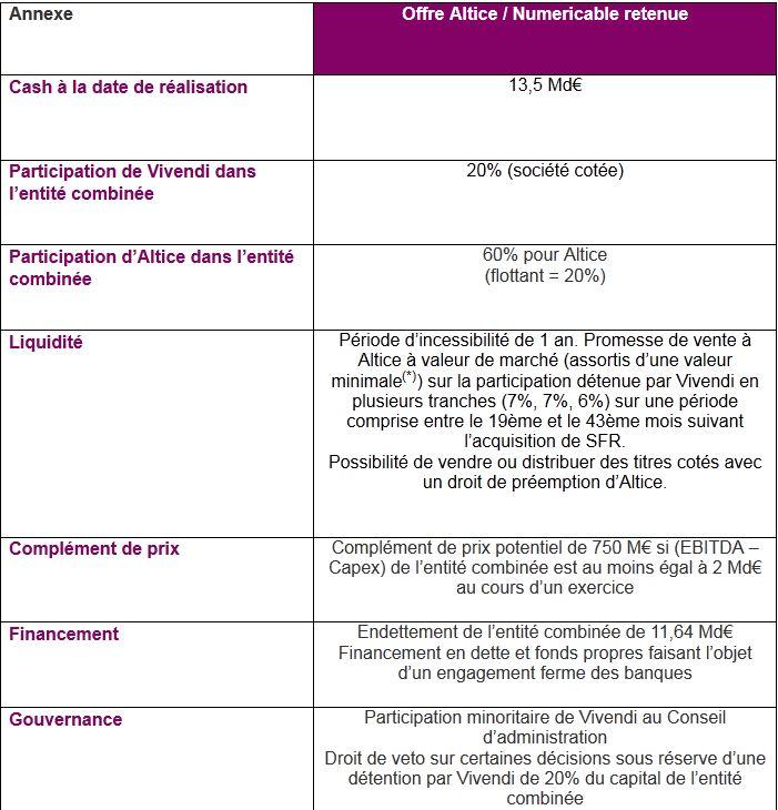 Accord Vivendi/Altice (Numericable) pour la cession de SFR