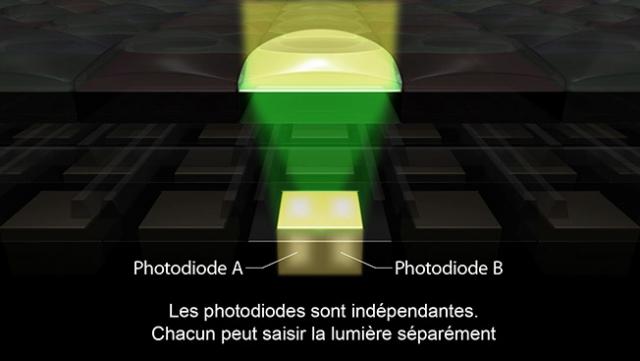 CMOS AF Dual Pixel