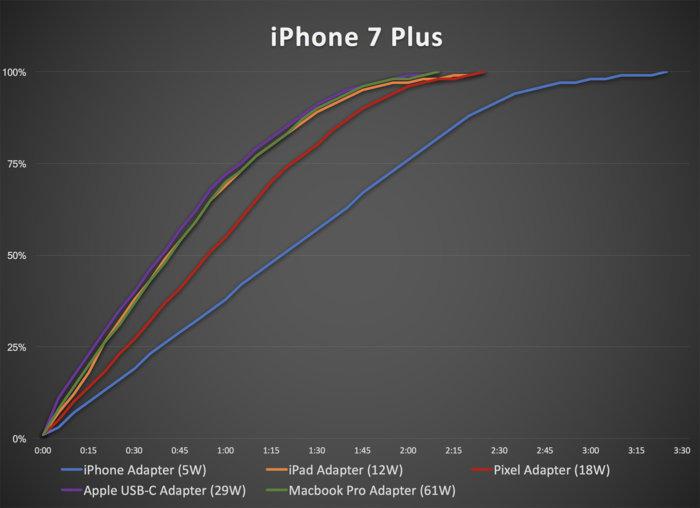 comparatif chargeur apple